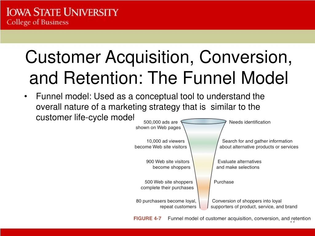 Customer Acquisition, Conversion, and Retention: The Funnel Model