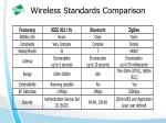 wireless standards comparison