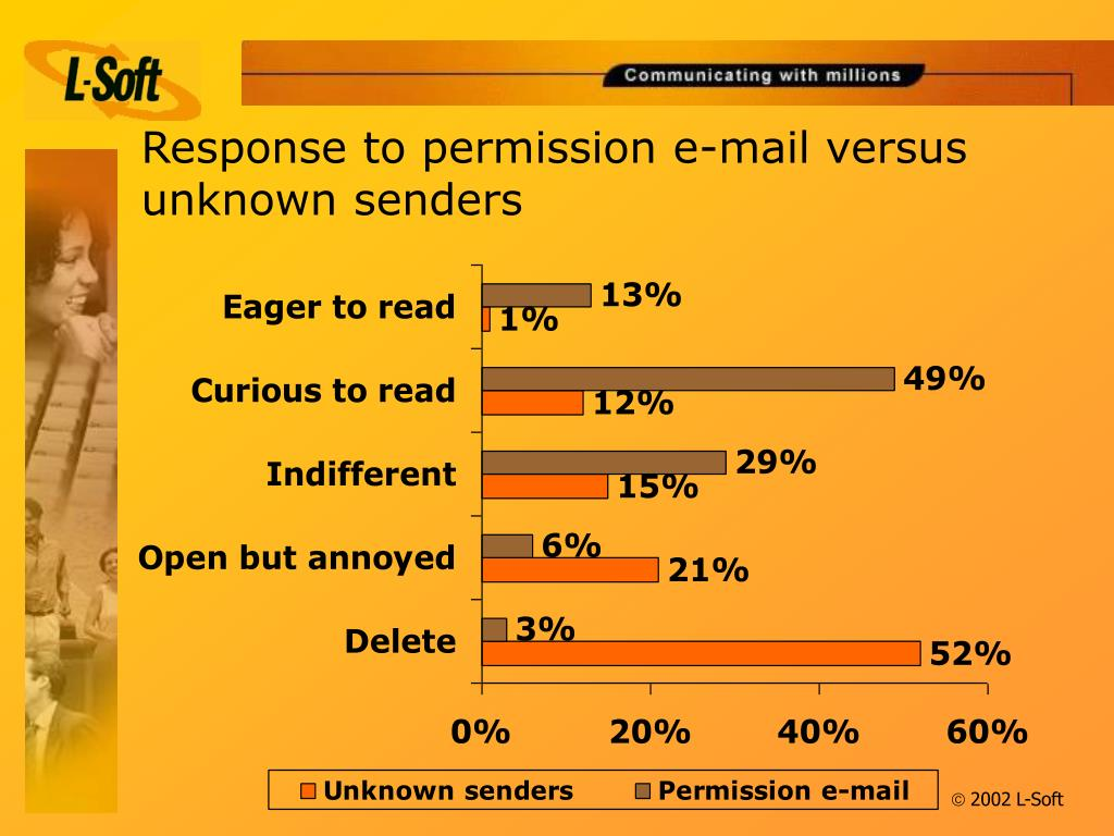Response to permission e-mail versus unknown senders