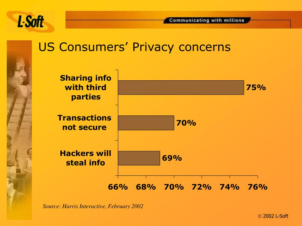 US Consumers' Privacy concerns