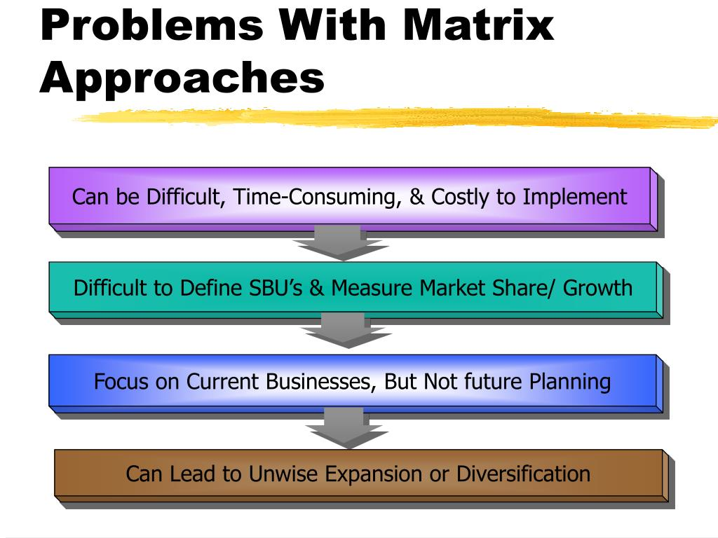 Can be Difficult, Time-Consuming, & Costly to Implement