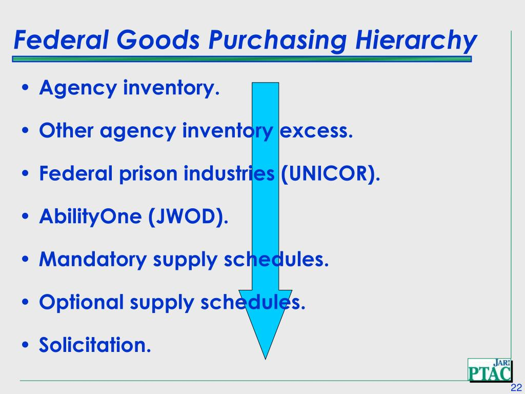 Federal Goods Purchasing Hierarchy