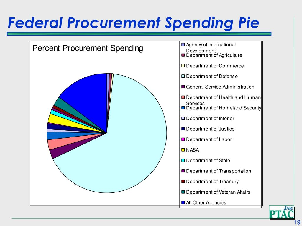 Federal Procurement Spending Pie