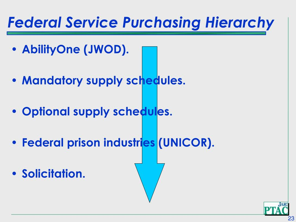 Federal Service Purchasing Hierarchy