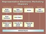 representative electronic marketing channels