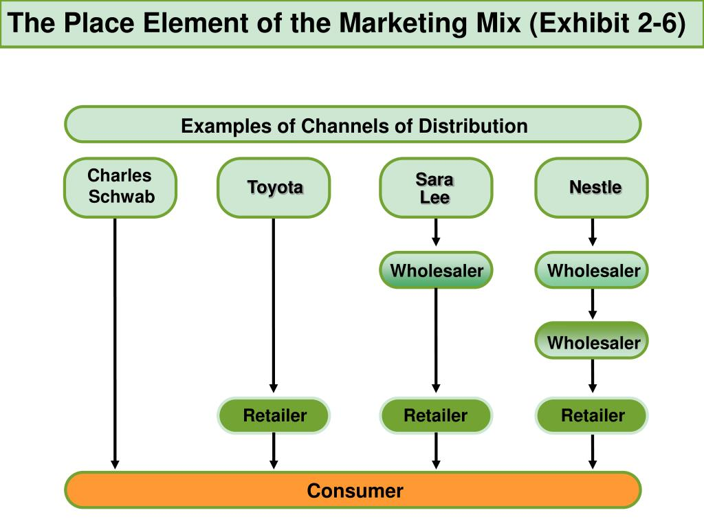 The Place Element of the Marketing Mix (
