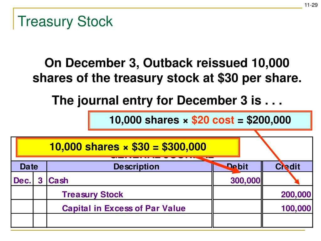 Reissue of treasury stock journal entry