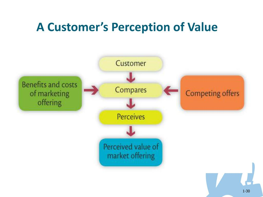 A Customer's Perception of Value
