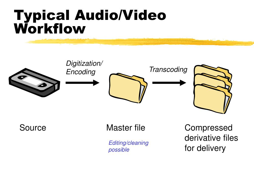 Typical Audio/Video Workflow