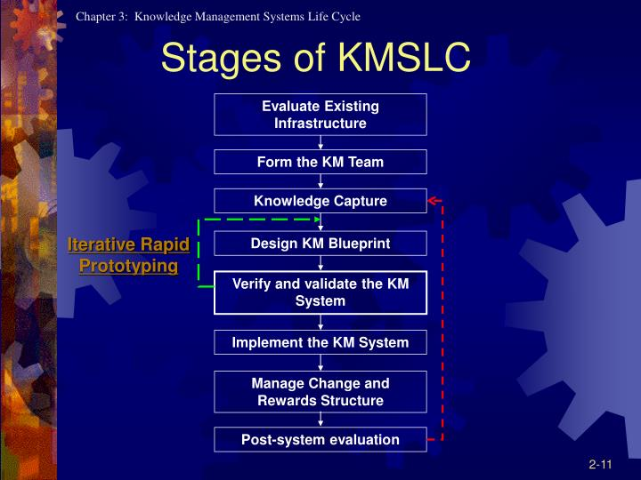 Ppt knowledge management systems life cycle powerpoint evaluate existing infrastructure malvernweather Image collections