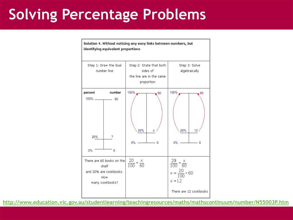 Solving Percentage Problems