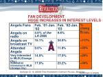 fan development huge increases in interest levels