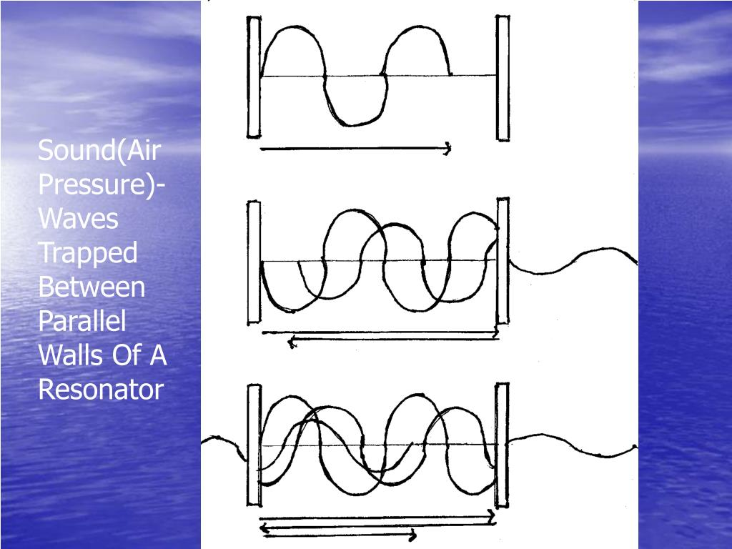 Sound(Air Pressure)- Waves Trapped Between Parallel Walls Of A Resonator