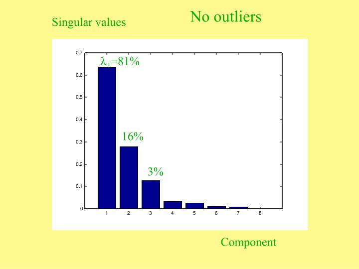 No outliers