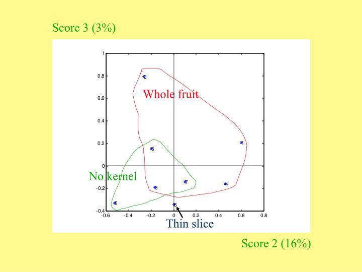 Score 3 (3%)