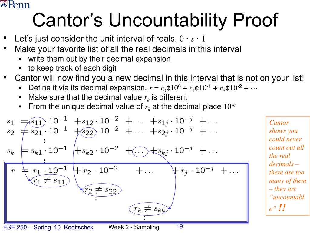Cantor's Uncountability Proof