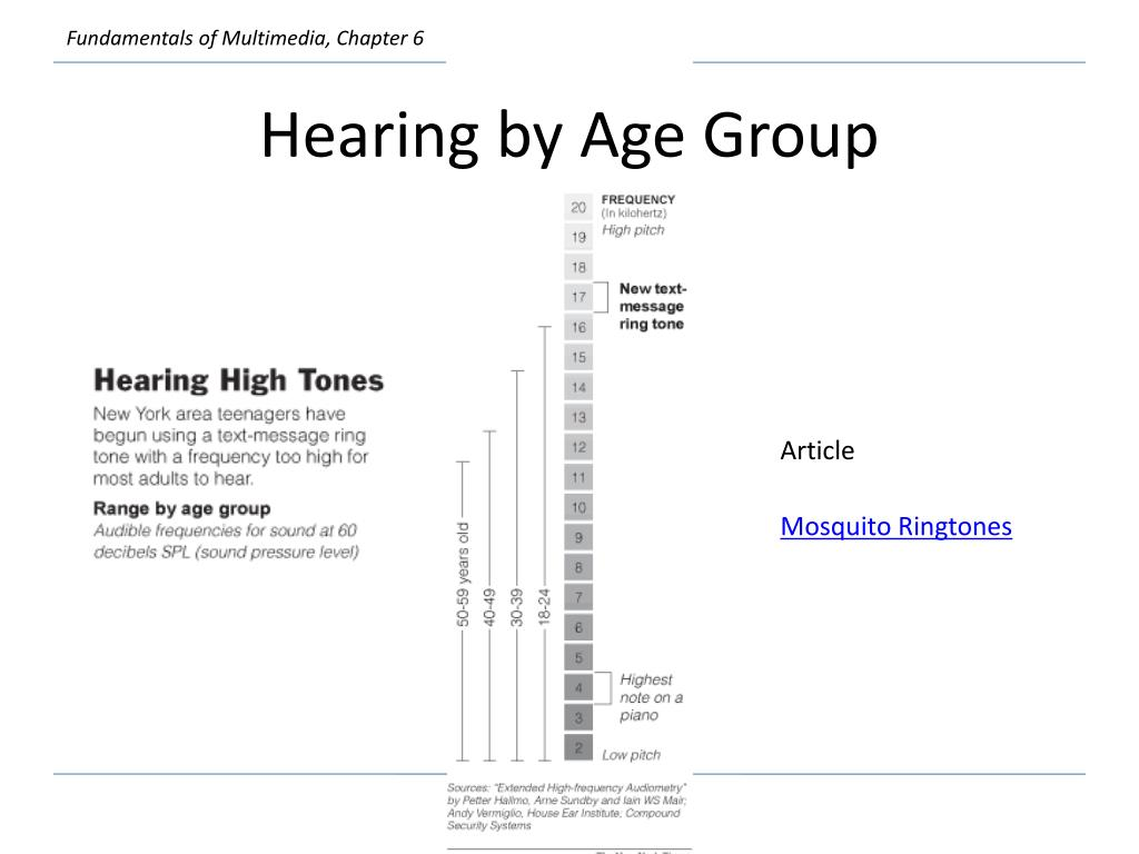Hearing by Age Group