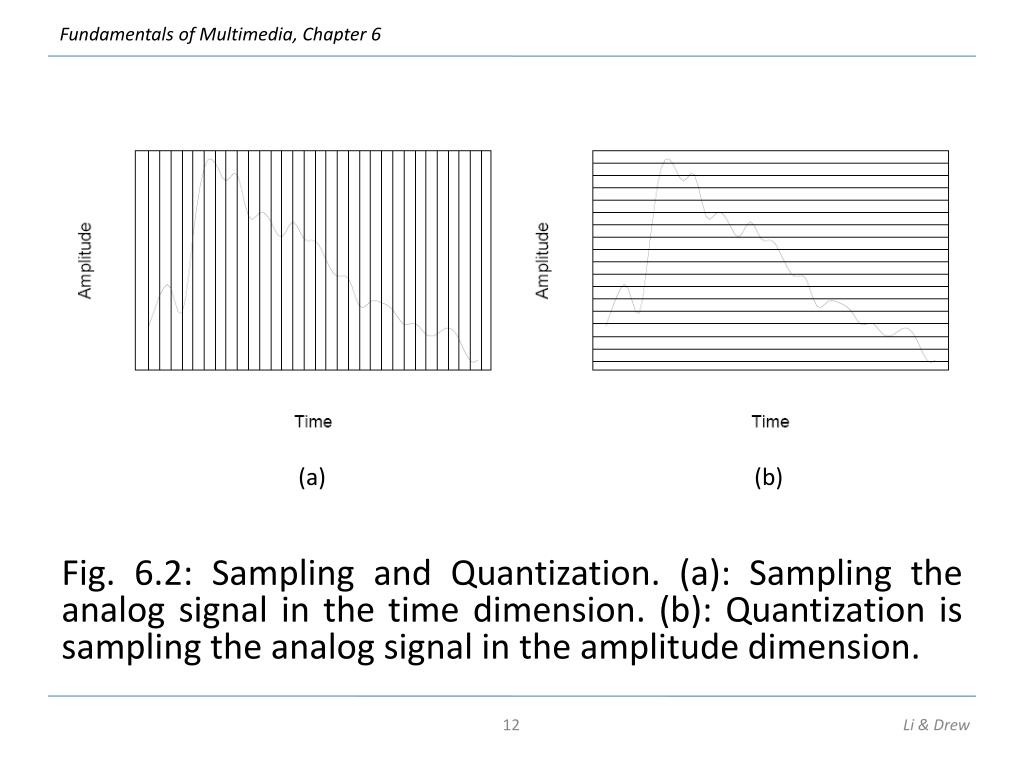 Fig. 6.2: Sampling and Quantization. (a): Sampling the analog signal in the time dimension. (b): Quantization is sampling the analog signal