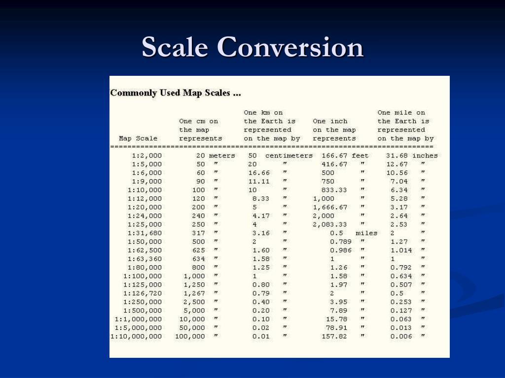 Scale Conversion