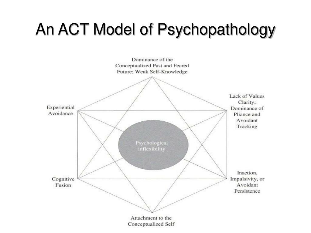 An ACT Model of Psychopathology