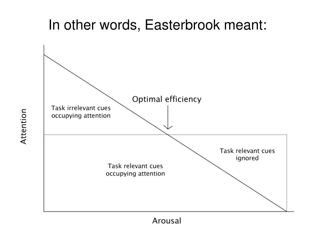 In other words, Easterbrook meant: