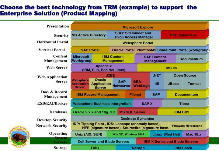 Choose the best technology from TRM (example) to support  the Enterprise Solution (Product Mapping)
