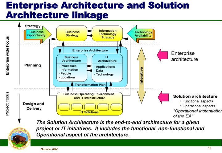 Enterprise Architecture and Solution Architecture linkage