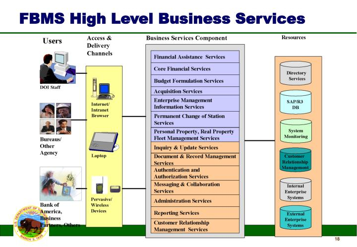 FBMS High Level Business Services