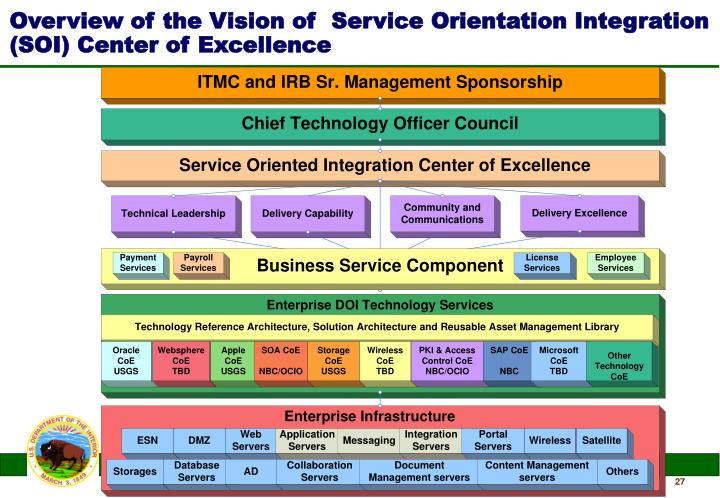 Overview of the Vision of  Service Orientation Integration (SOI) Center of Excellence