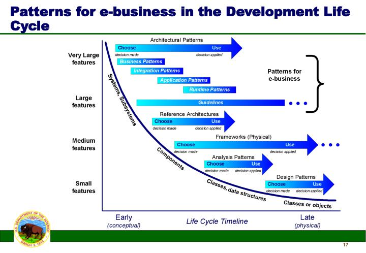 Patterns for e-business in the Development Life Cycle