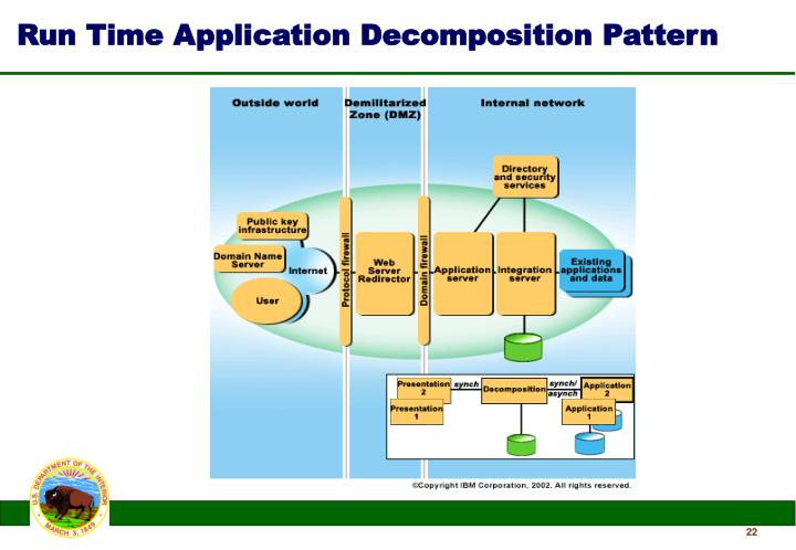 Run Time Application Decomposition Pattern