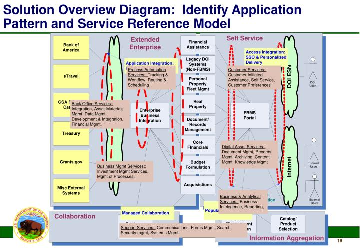 Solution Overview Diagram:  Identify Application Pattern and Service Reference Model