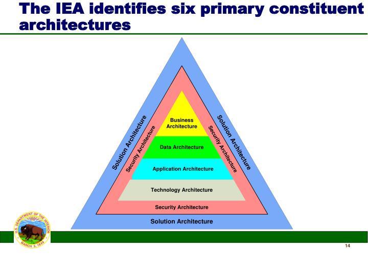 The IEA identifies six primary constituent architectures