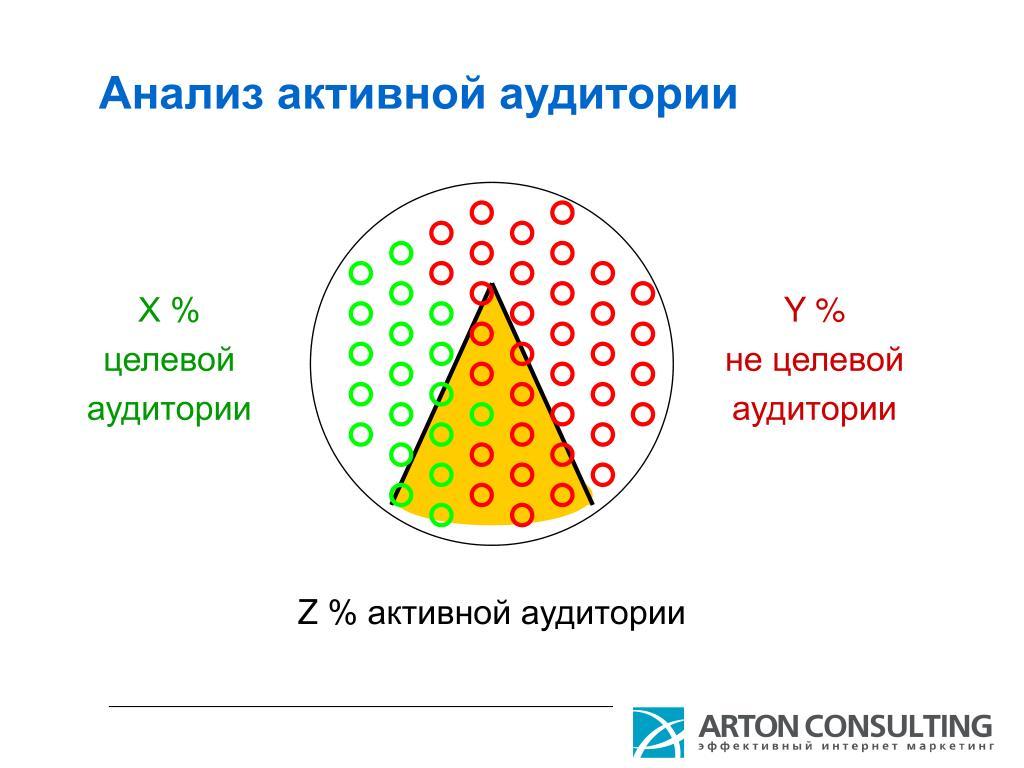 Анализ активной аудитории