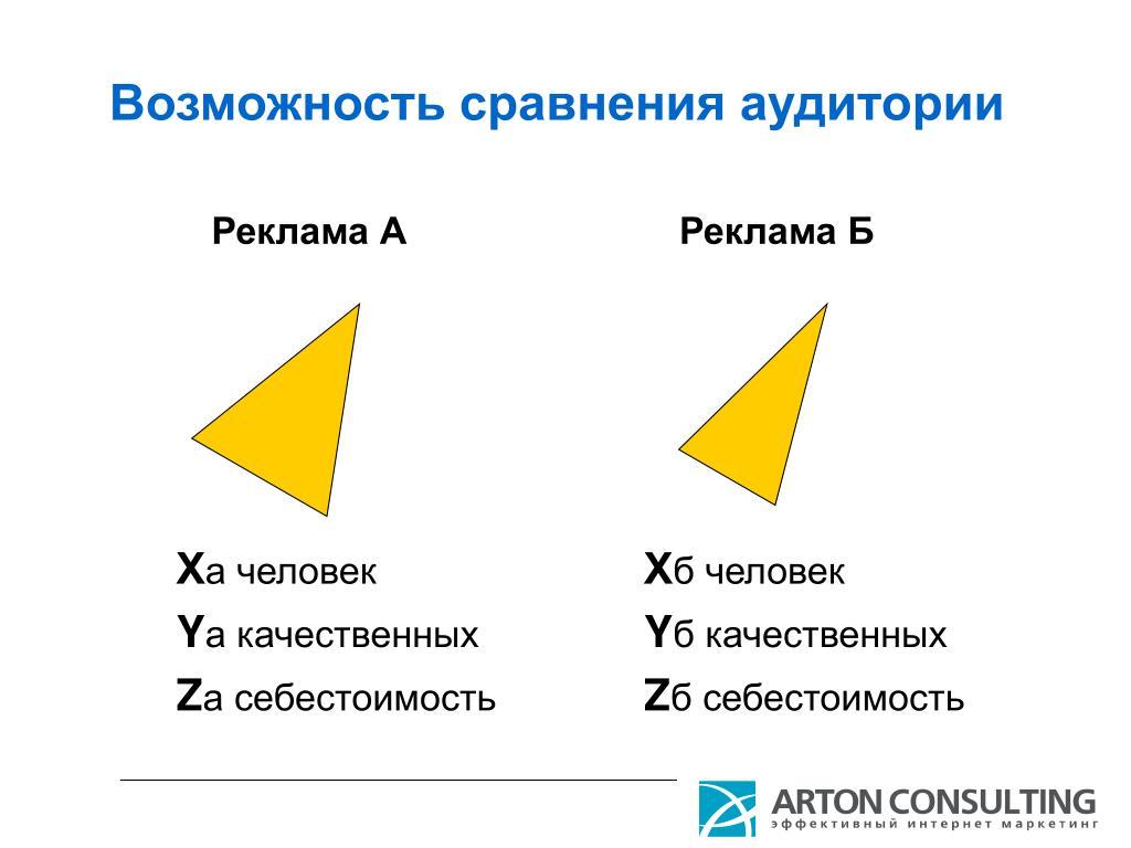 Возможность сравнения аудитории