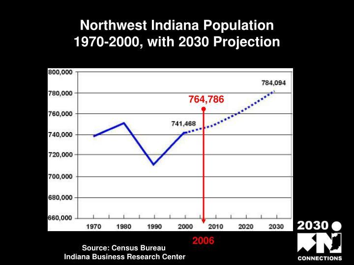 Northwest Indiana Population