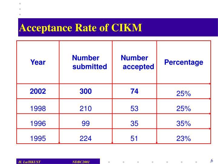 Acceptance Rate of CIKM