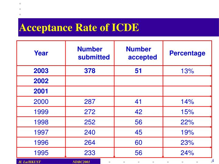 Acceptance Rate of ICDE