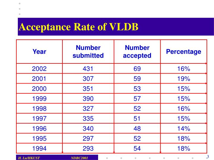 Acceptance rate of vldb
