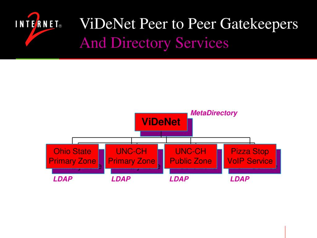 And Directory Services