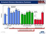 armament division attendance summary