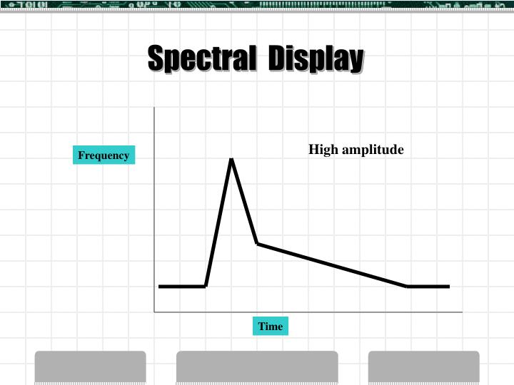 Spectral  Display