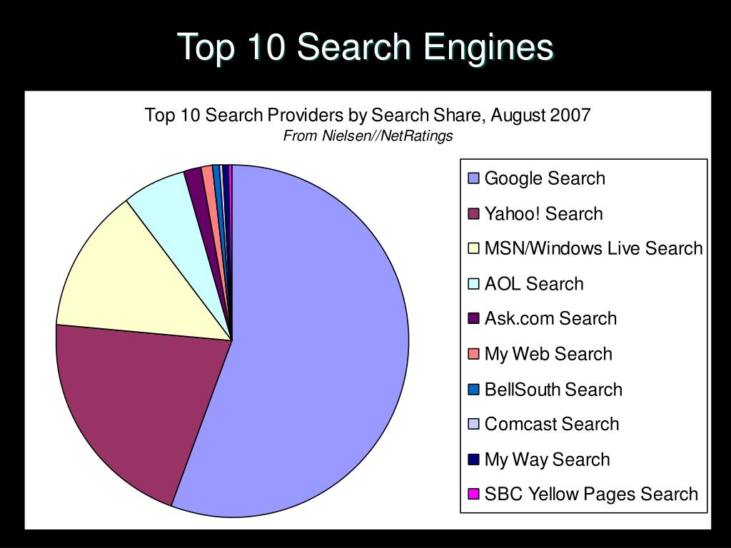 Top 10 Search Engines
