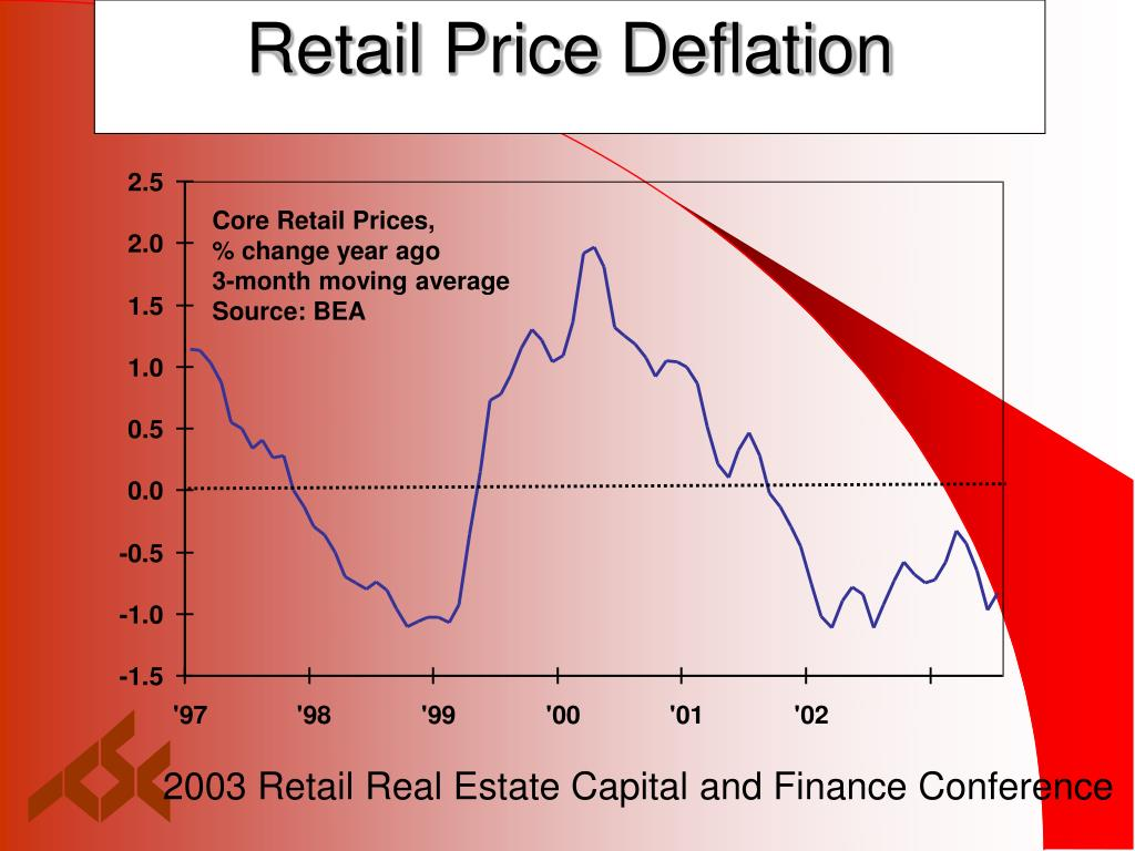 Retail Price Deflation