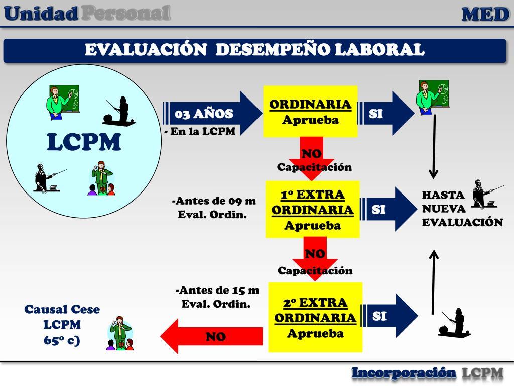 EVALUACIÓN  DESEMPEÑO LABORAL