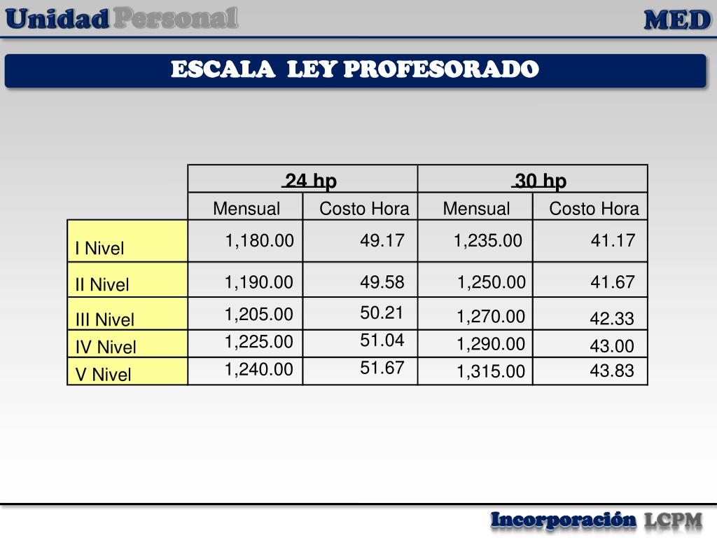 ESCALA  LEY PROFESORADO