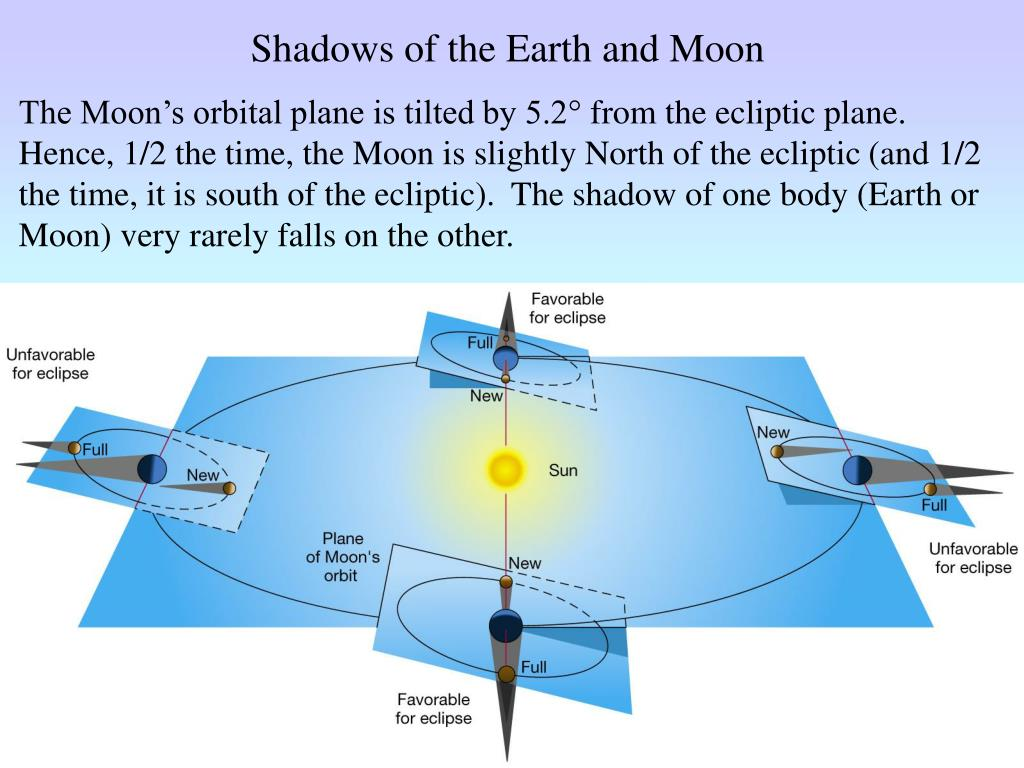 Shadows of the Earth and Moon