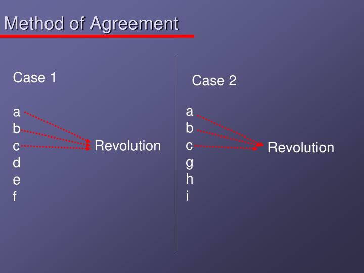 Method Of Agreement Most Similar Systems Design
