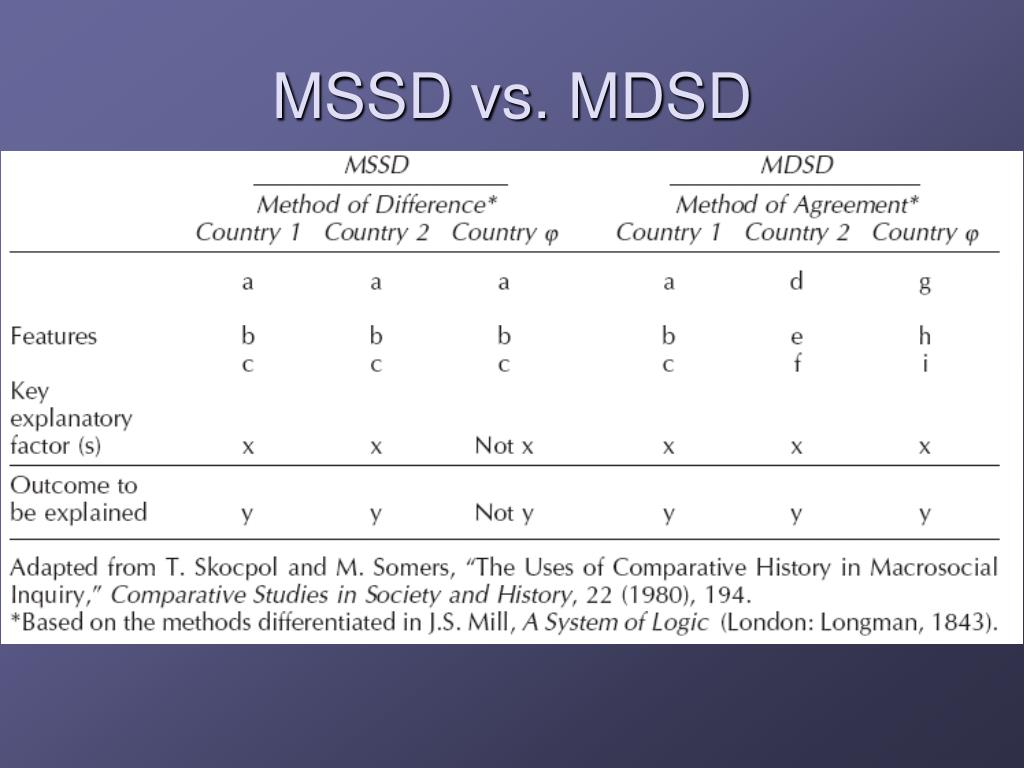 Ppt The Comparative Method Powerpoint Presentation Free Download Id 290121