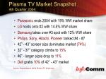 plasma tv market snapshot 4th quarter 2004